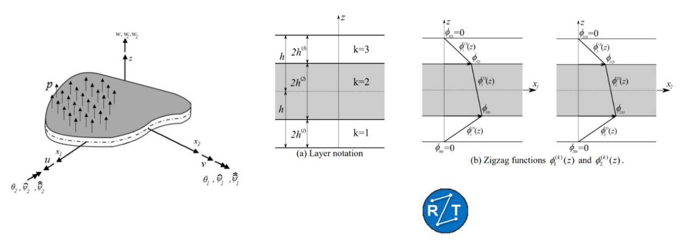 Refined Zigzag Theory (RZT)